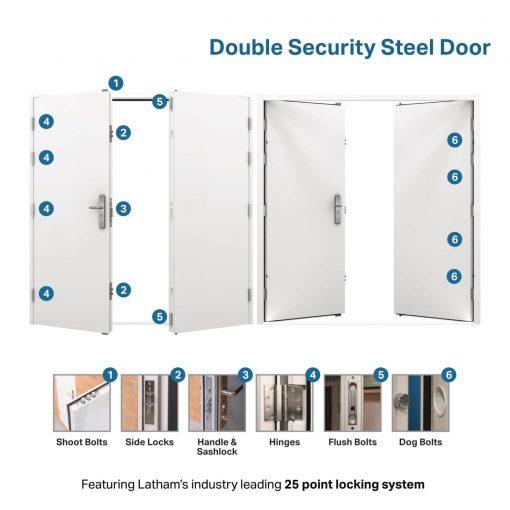 USP diagram for the double steel door