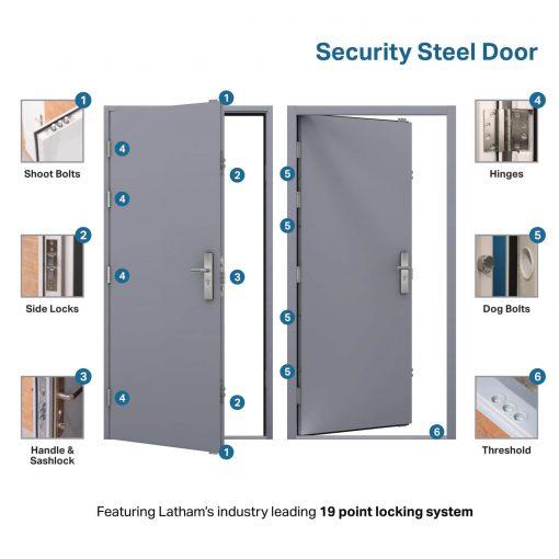 USP diagram for the security steel door
