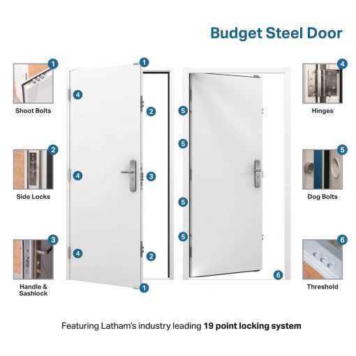 USP diagram for the budget steel door