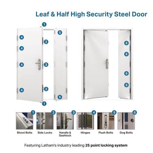 USP diagram for leaf & half steel door