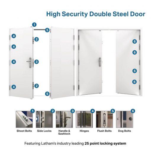 USP diagram for the high security double door
