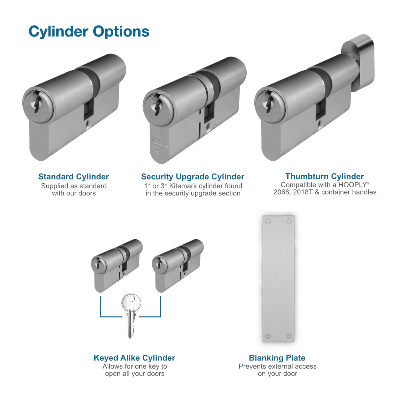 Cylinder options, a blanking plate and details of keyed alike cylinders