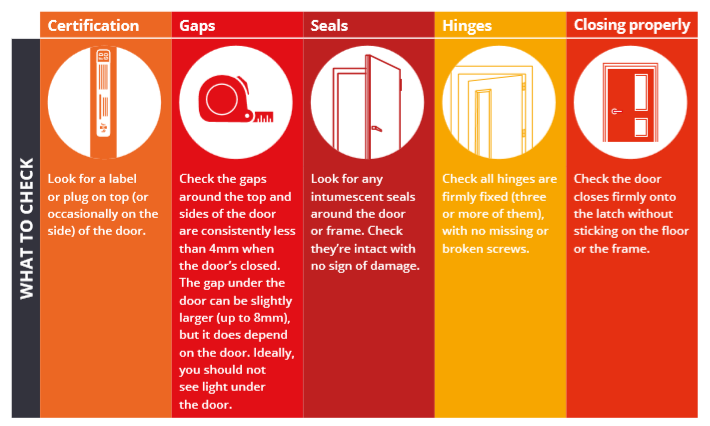 Five point checklist for fire door safety