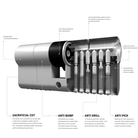 Image explaining the key upgrades in this cylinder