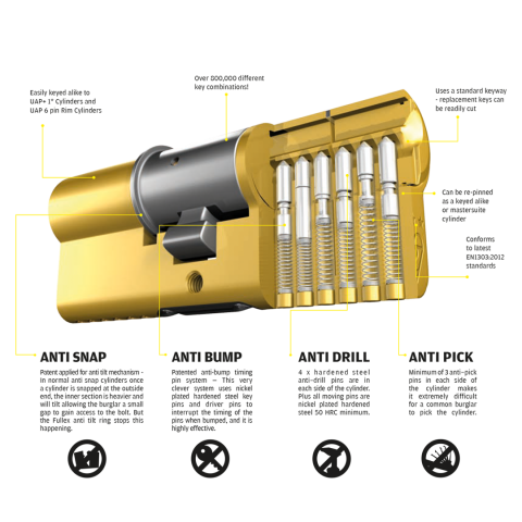 Image with defintiions of key upgrades on the 3 star euro cylinder
