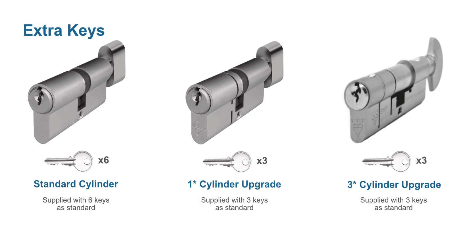 Additional key options for door cylinders