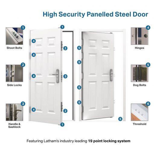 USP diagram for the high security panelled steel door
