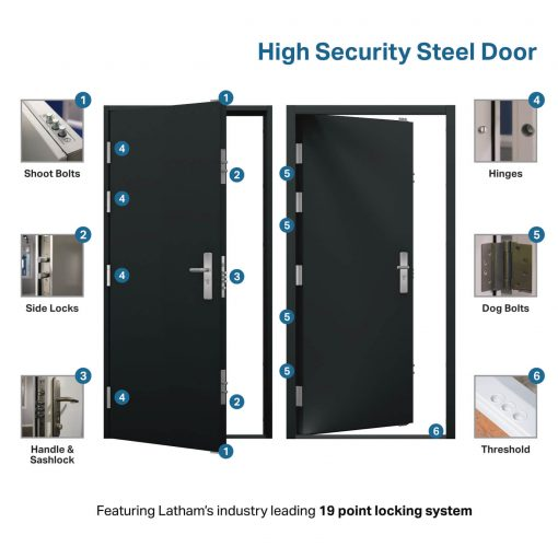 USP diagram for high security steel door